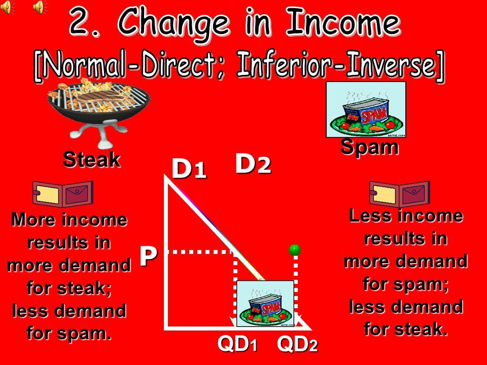 [Normal-Direct; Inferior-Inverse]